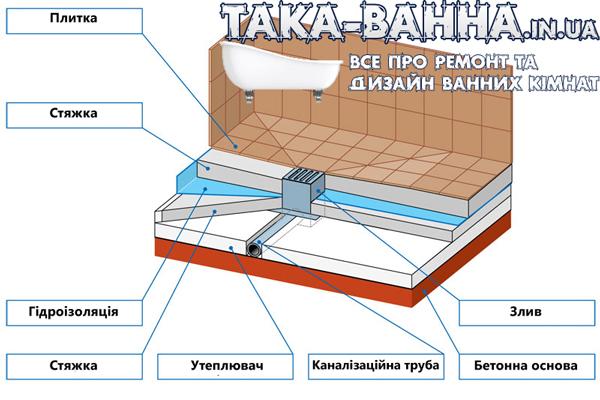 Схема основи дл ядушової кабіни без піддону