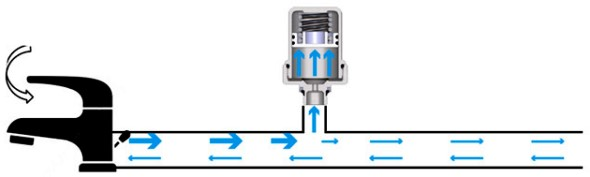 Глушник приймає на себе надлишок тиску у водопроводі, усуваючи гул в трубі і продовжуючи термін її служби