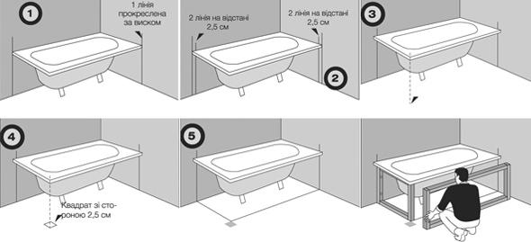 Процес виготовлення несучого каркасу під екран ванної