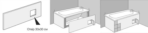 Обшивка екрану для ванної гіпсокартоном - процес монтажу панелей
