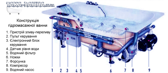 З чого складається гідромасажна ванна
