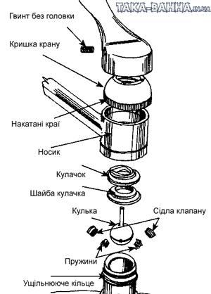 Схема будови кульового водопровідного крану