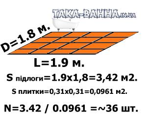 Найпростіший, базовий, спосіб підрахунку кількості плитки