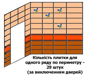 Визначаємо кількість плитки, яка необхідна для облицювання одного повного ряду по периметру ванної кімнати