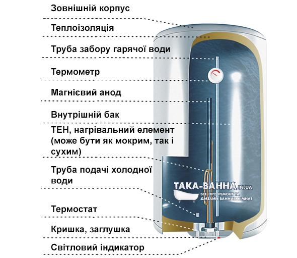Будова стандартного електричного бойлера