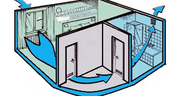 Природна (пасивна) вентиляція будується на принципі самостійного – природного циркулювання повітря у приміщенні, від вікон та дверей до вентиляційних каналів.
