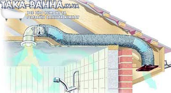 Примусова (штучна) вентиляція – система вентилювання приміщення за допомогою вбудованих вентиляторів чи вентиляційних установок.